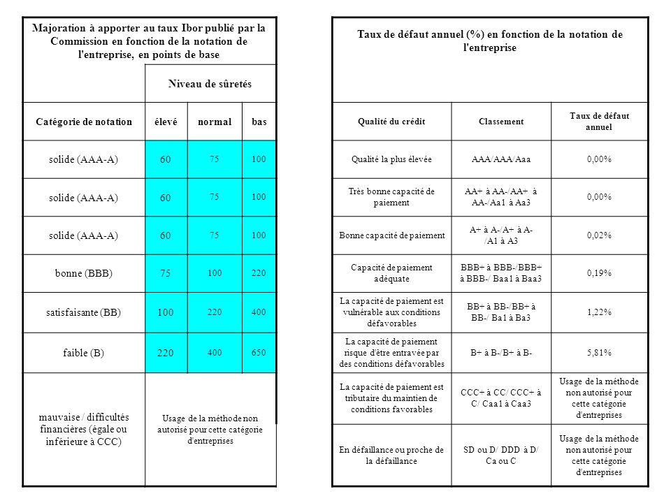 Majoration à apporter au taux Ibor publié par la Commission en fonction de la notation de l'entreprise, en points de base Taux de défaut annuel (%) en