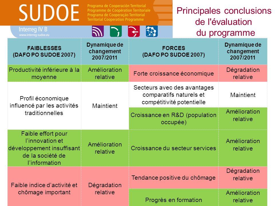 Principales conclusions de l'évaluation du programme FAIBLESSES (DAFO PO SUDOE 2007) Dynamique de changement 2007/2011 FORCES (DAFO PO SUDOE 2007) Dyn