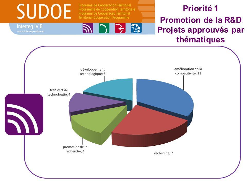 Priorité 1 Promotion de la R&D Projets approuvés par thématiques