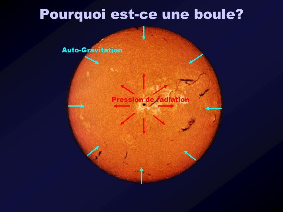 Pourquoi est-ce une boule? Auto-Gravitation Pression de radiation