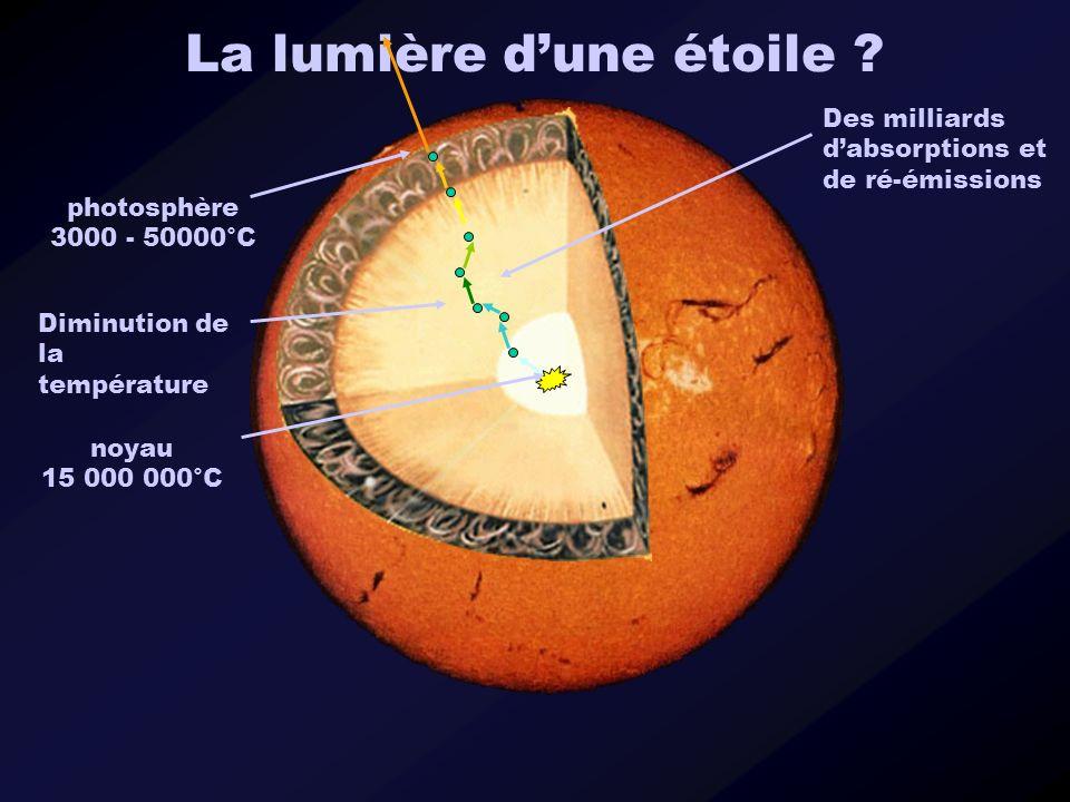 Des milliards dabsorptions et de ré-émissions noyau 15 000 000°C Diminution de la température photosphère 3000 - 50000°C