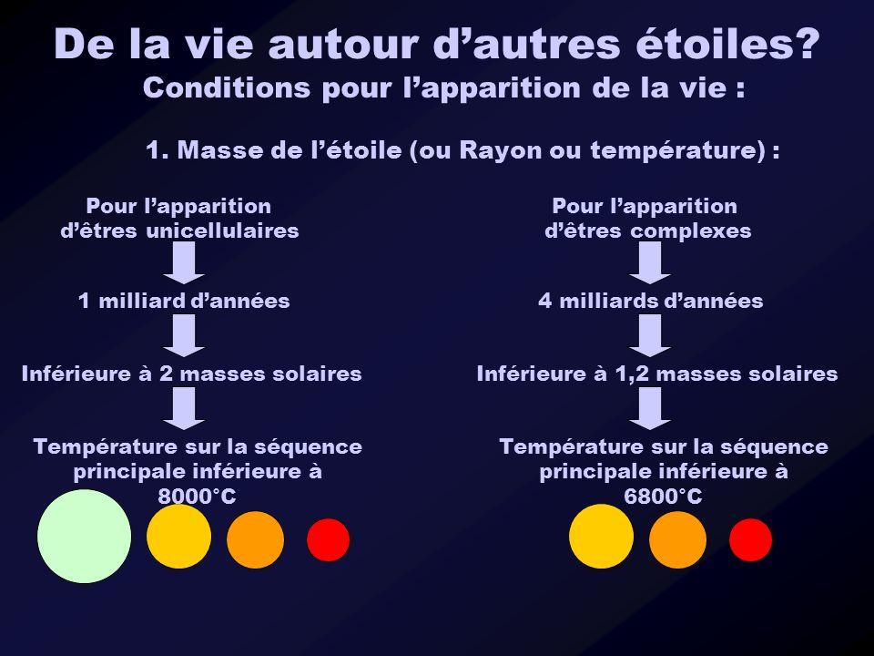 Conditions pour lapparition de la vie : 1. Masse de létoile (ou Rayon ou température) : Inférieure à 2 masses solaires 1 milliard dannées Pour lappari