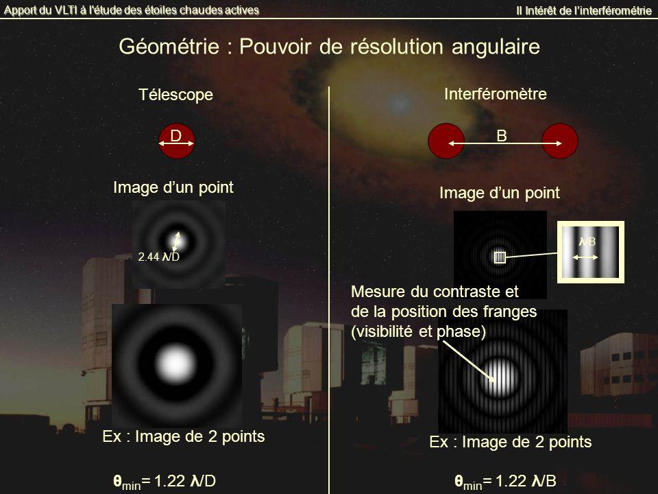 Image dun point II Intérêt de linterférométrie Apport du VLTI à l'étude des étoiles chaudes actives Géométrie : Pouvoir de résolution angulaire θ min