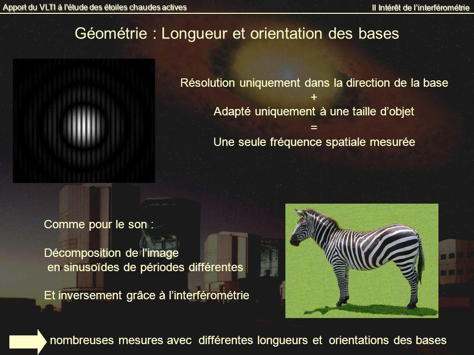 Géométrie : Longueur et orientation des bases Résolution uniquement dans la direction de la base + Adapté uniquement à une taille dobjet = Une seule f