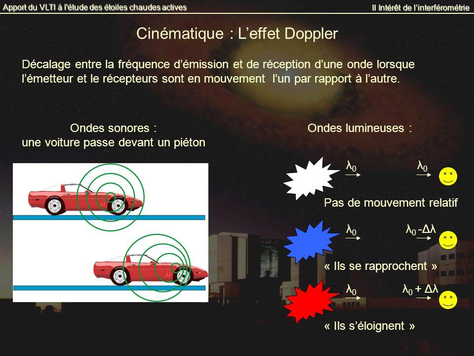 Cinématique : Leffet Doppler II Intérêt de linterférométrie Apport du VLTI à l'étude des étoiles chaudes actives Décalage entre la fréquence démission