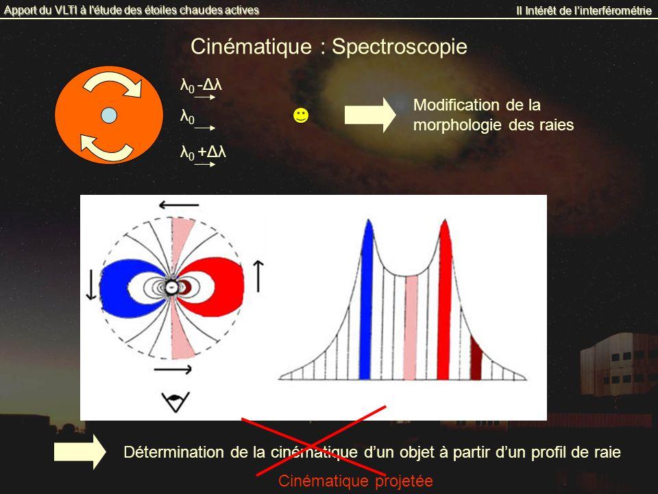 Cinématique : Spectroscopie II Intérêt de linterférométrie Apport du VLTI à l'étude des étoiles chaudes actives λ 0 -Δλ λ 0 +Δλ λ0λ0 Détermination de