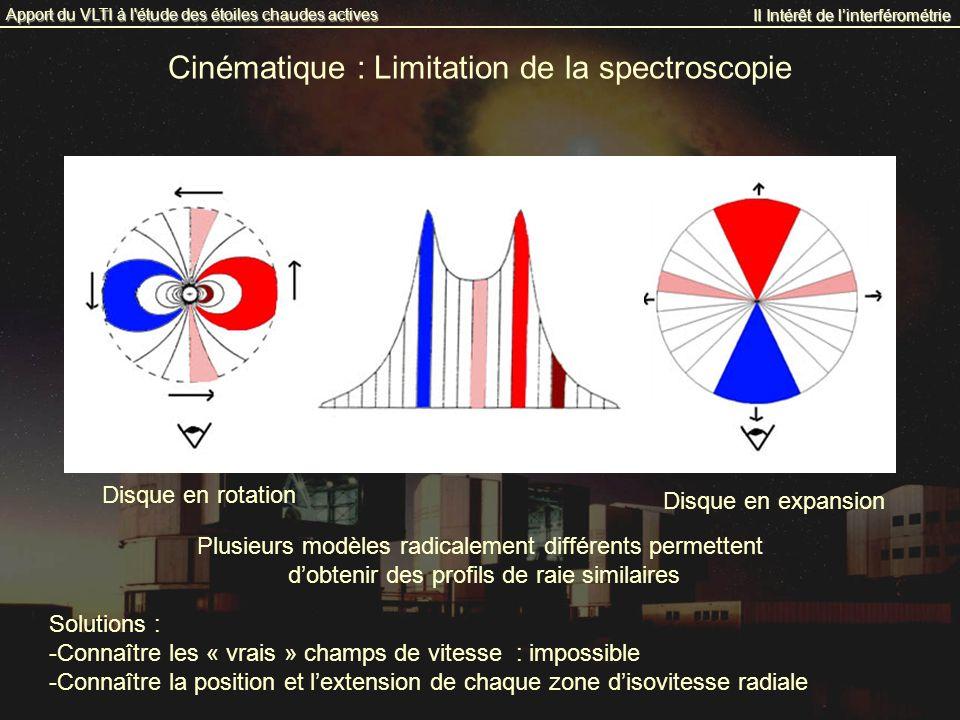 Cinématique : Limitation de la spectroscopie II Intérêt de linterférométrie Apport du VLTI à l'étude des étoiles chaudes actives Plusieurs modèles rad
