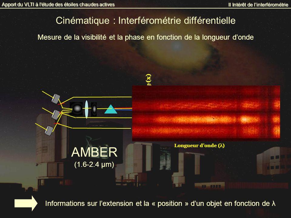 Cinématique : Interférométrie différentielle II Intérêt de linterférométrie Apport du VLTI à l'étude des étoiles chaudes actives Mesure de la visibili