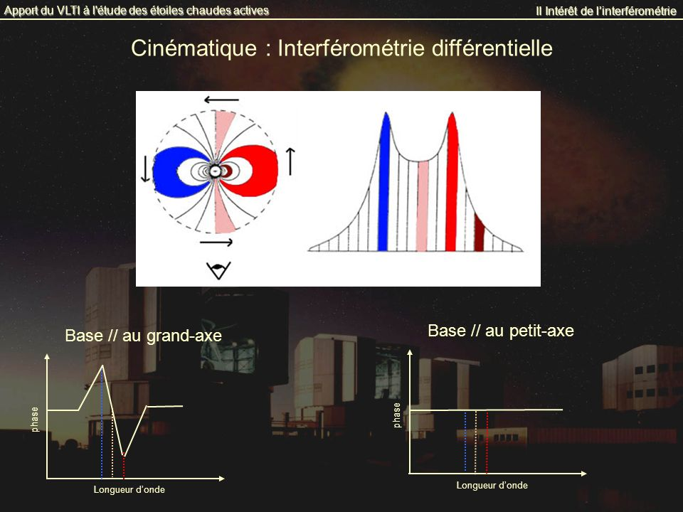 Cinématique : Interférométrie différentielle II Intérêt de linterférométrie Apport du VLTI à l'étude des étoiles chaudes actives phase Longueur donde