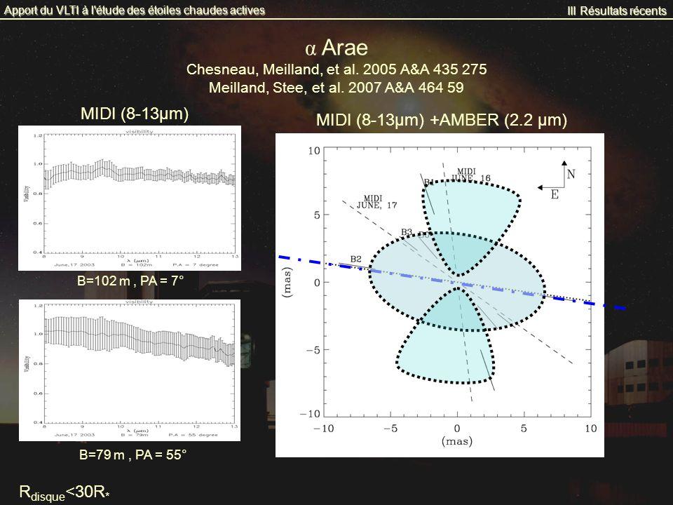 MIDI (8-13μm) +AMBER (2.2 μm) III Résultats récents Apport du VLTI à l'étude des étoiles chaudes actives α Arae Chesneau, Meilland, et al. 2005 A&A 43