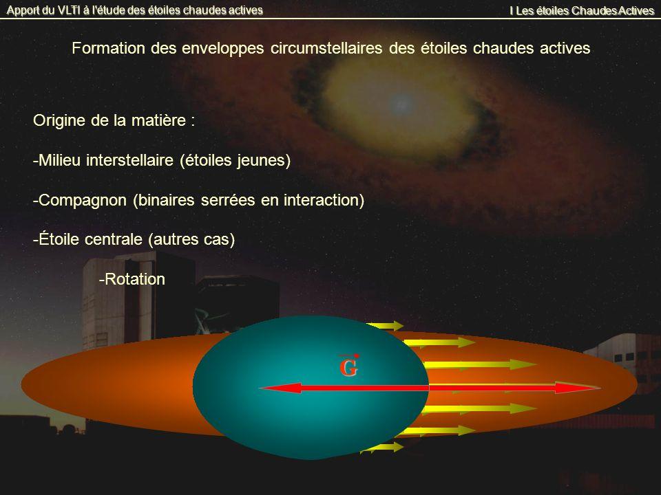 I Les étoiles Chaudes Actives Apport du VLTI à l étude des étoiles chaudes actives Formation des enveloppes circumstellaires des étoiles chaudes actives Origine de la matière : -Milieu interstellaire (étoiles jeunes) -Compagnon (binaires serrées en interaction) -Étoile centrale (autres cas) -Rotation -vent stellaires radiatifs