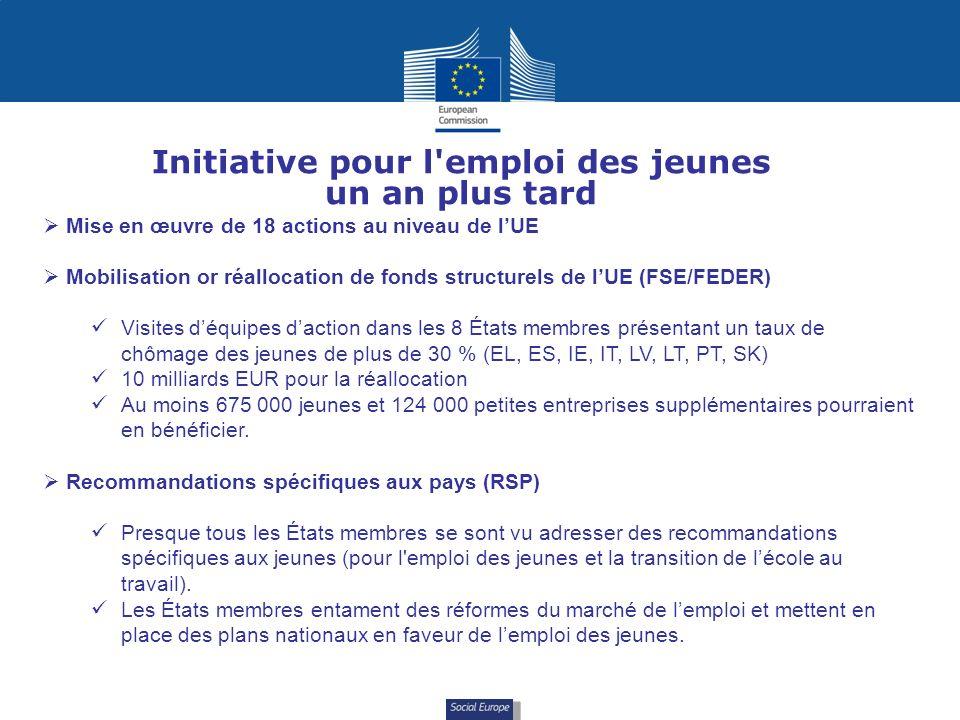 Social Europe Initiative pour l emploi des jeunes un an plus tard Mise en œuvre de 18 actions au niveau de lUE Mobilisation or réallocation de fonds structurels de lUE (FSE/FEDER) Visites déquipes daction dans les 8 États membres présentant un taux de chômage des jeunes de plus de 30 % (EL, ES, IE, IT, LV, LT, PT, SK) 10 milliards EUR pour la réallocation Au moins 675 000 jeunes et 124 000 petites entreprises supplémentaires pourraient en bénéficier.