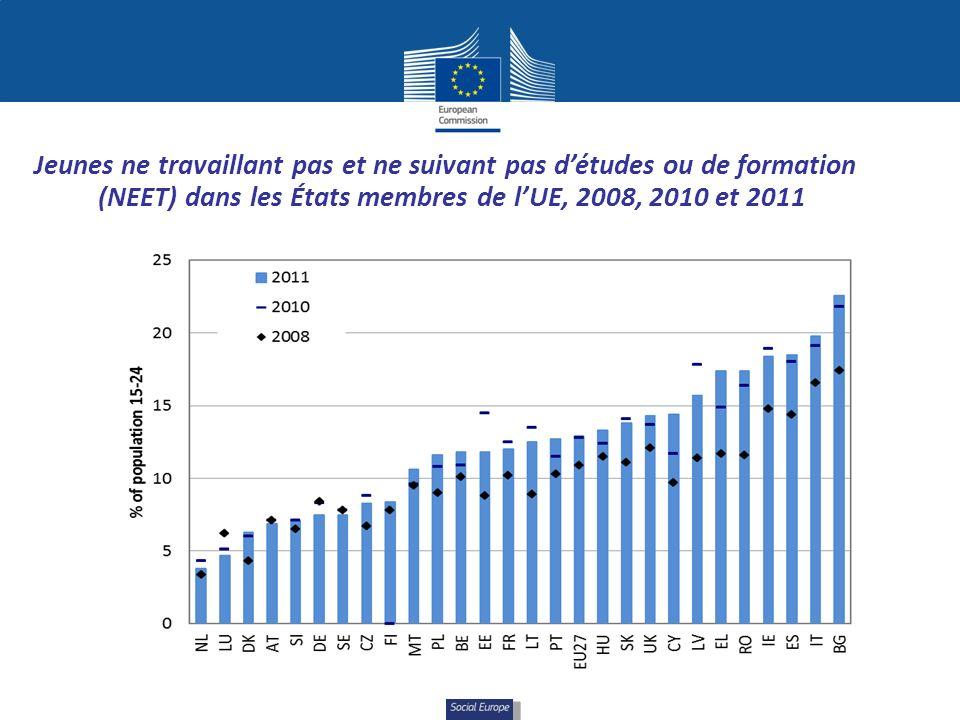 Social Europe Jeunes ne travaillant pas et ne suivant pas détudes ou de formation (NEET) dans les États membres de lUE, 2008, 2010 et 2011