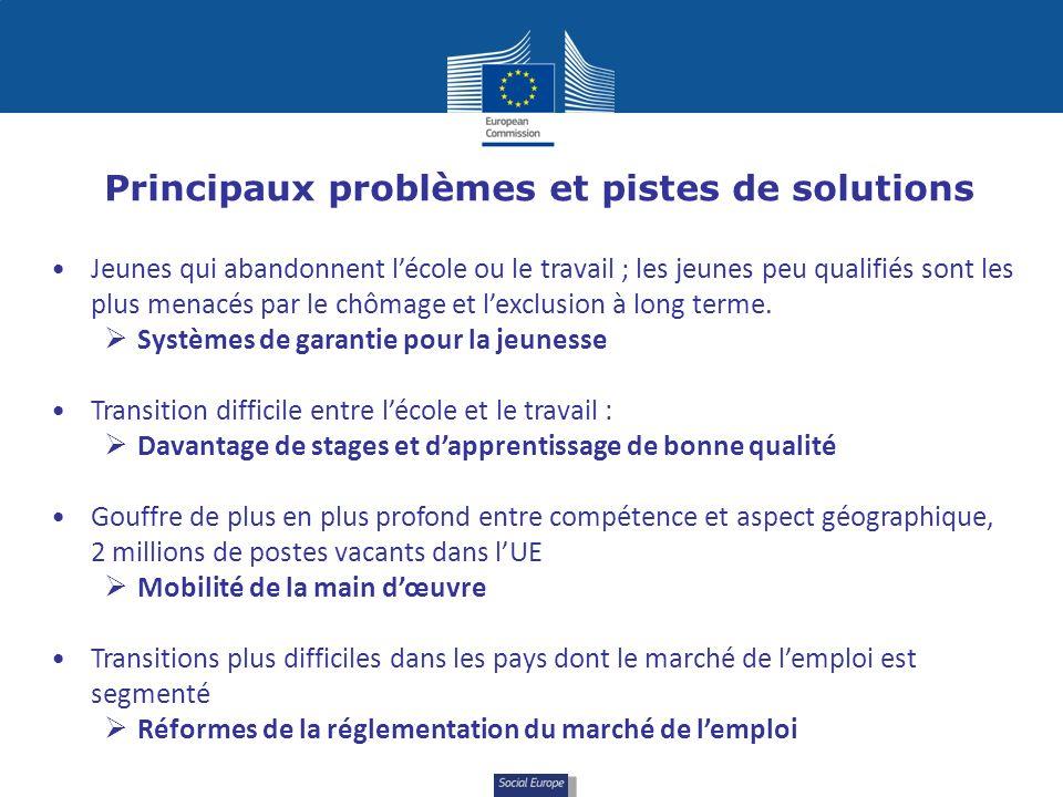 Social Europe Principaux problèmes et pistes de solutions Jeunes qui abandonnent lécole ou le travail ; les jeunes peu qualifiés sont les plus menacés