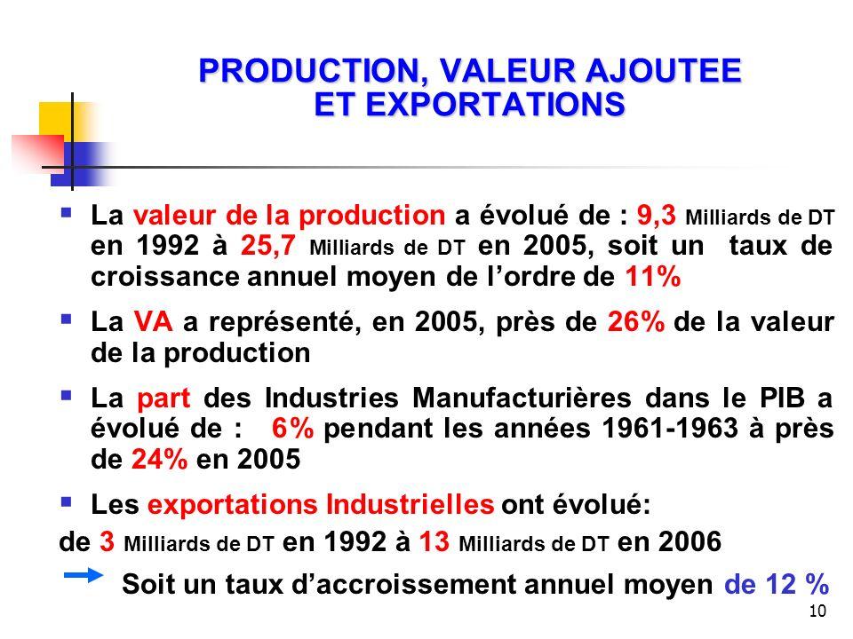 10 PRODUCTION, VALEUR AJOUTEE ET EXPORTATIONS La valeur de la production a évolué de : 9,3 Milliards de DT en 1992 à 25,7 Milliards de DT en 2005, soi