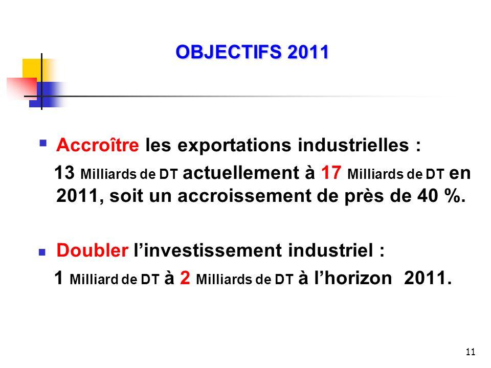 11 OBJECTIFS 2011 Accroître les exportations industrielles : 13 Milliards de DT actuellement à 17 Milliards de DT en 2011, soit un accroissement de pr