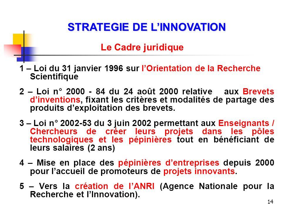14 1 – Loi du 31 janvier 1996 sur lOrientation de la Recherche Scientifique 2 – Loi n° 2000 - 84 du 24 août 2000 relative aux Brevets dinventions, fix
