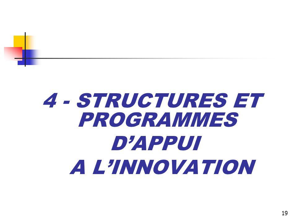 19 4 - STRUCTURES ET PROGRAMMES DAPPUI A LINNOVATION