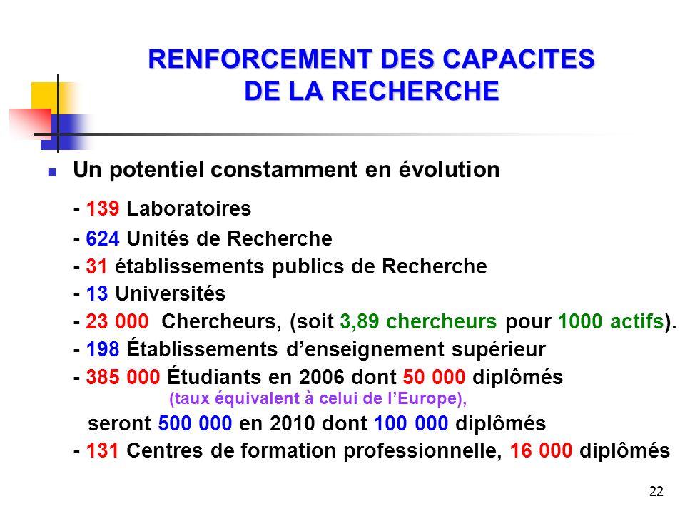 22 RENFORCEMENT DES CAPACITES DE LA RECHERCHE Un potentiel constamment en évolution - 139 Laboratoires - 624 Unités de Recherche - 31 établissements p