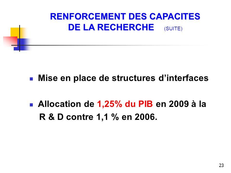 23 Mise en place de structures dinterfaces Allocation de 1,25% du PIB en 2009 à la R & D contre 1,1 % en 2006. RENFORCEMENT DES CAPACITES DE LA RECHER