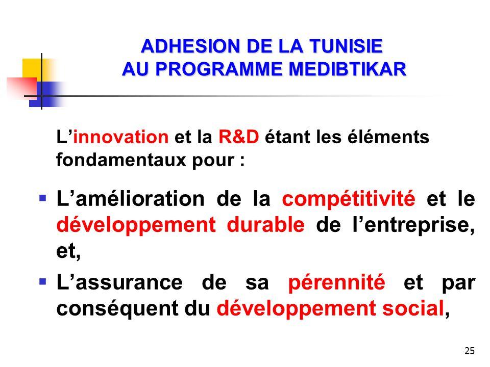 25 ADHESION DE LA TUNISIE AU PROGRAMME MEDIBTIKAR Linnovation et la R&D étant les éléments fondamentaux pour : Lamélioration de la compétitivité et le