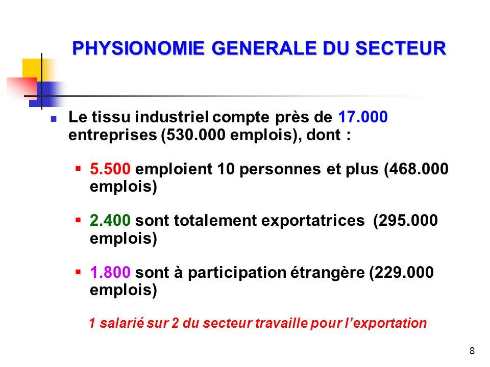 8 PHYSIONOMIE GENERALE DU SECTEUR Le tissu industriel compte près de 17.000 entreprises (530.000 emplois), dont : 5.500 emploient 10 personnes et plus