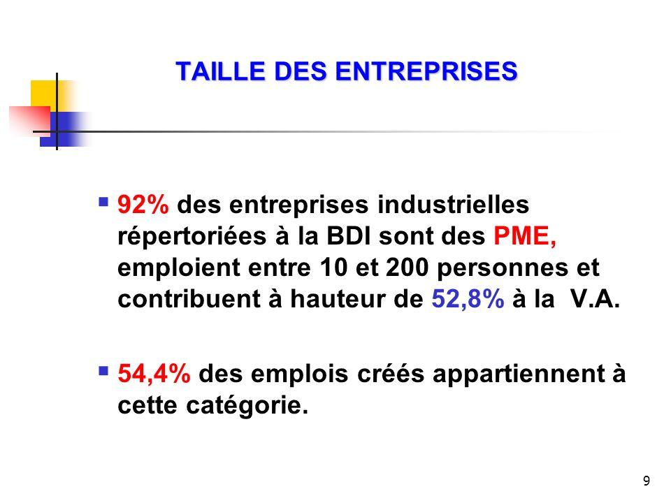 9 TAILLE DES ENTREPRISES 92% des entreprises industrielles répertoriées à la BDI sont des PME, emploient entre 10 et 200 personnes et contribuent à ha