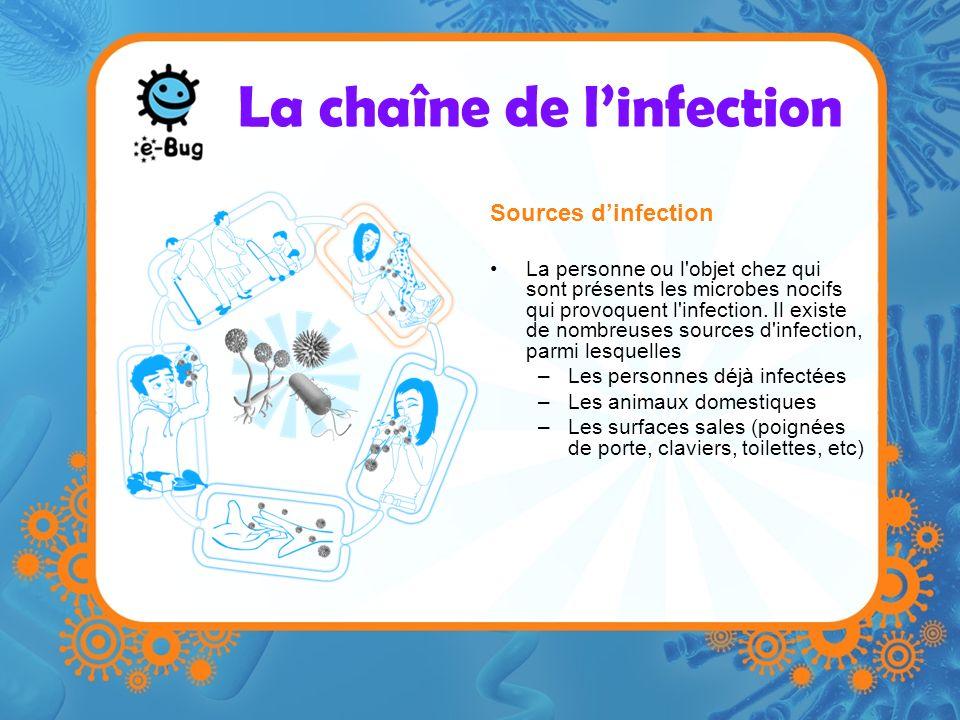 La chaîne de linfection Sources dinfection La personne ou l'objet chez qui sont présents les microbes nocifs qui provoquent l'infection. Il existe de