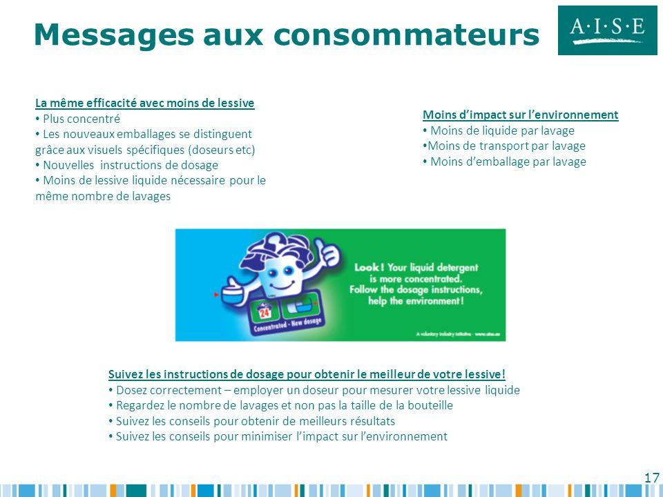 17 Messages aux consommateurs Moins dimpact sur lenvironnement Moins de liquide par lavage Moins de transport par lavage Moins demballage par lavage S