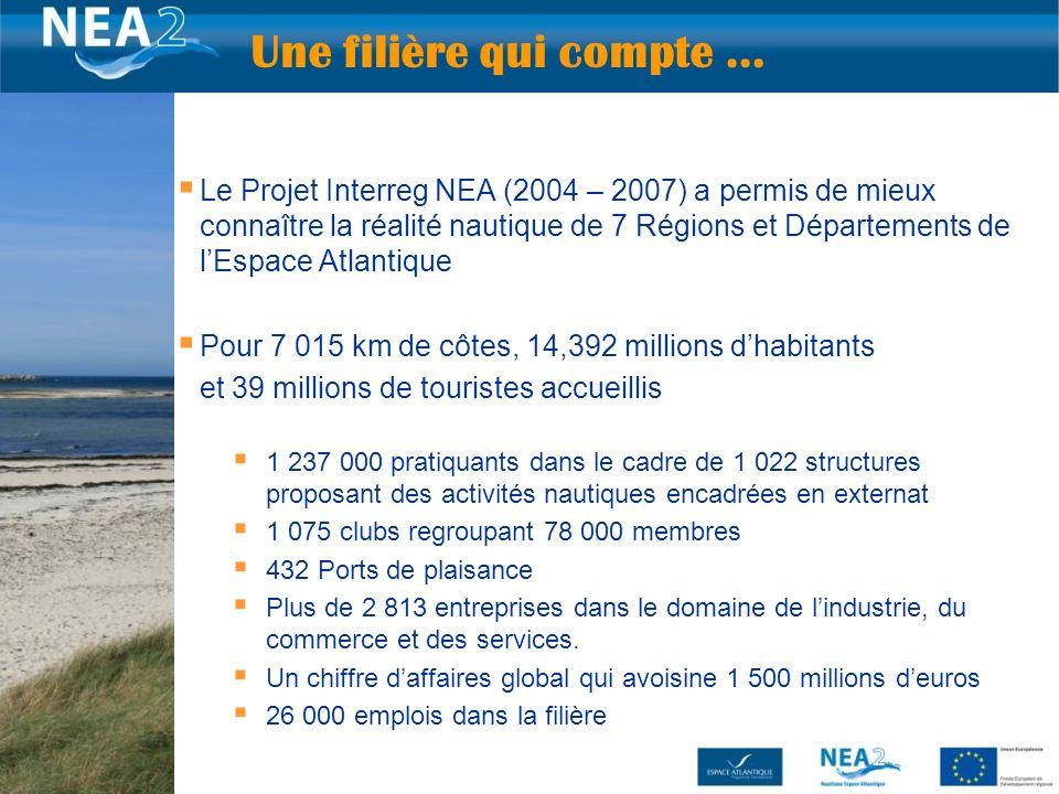Le Projet Interreg NEA (2004 – 2007) a permis de mieux connaître la réalité nautique de 7 Régions et Départements de lEspace Atlantique Pour 7 015 km de côtes, 14,392 millions dhabitants et 39 millions de touristes accueillis 1 237 000 pratiquants dans le cadre de 1 022 structures proposant des activités nautiques encadrées en externat 1 075 clubs regroupant 78 000 membres 432 Ports de plaisance Plus de 2 813 entreprises dans le domaine de lindustrie, du commerce et des services.