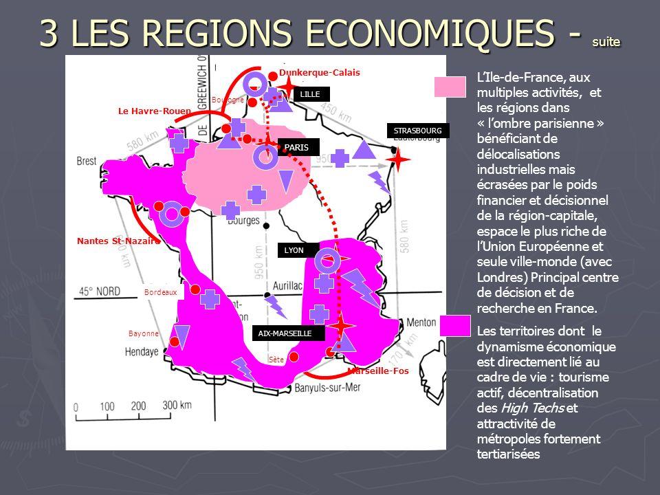 3 LES REGIONS ECONOMIQUES - suite Les territoires anciennement industrialisés en reconversion économique ne bénéficiant pas de limage positive de la « Sun Belt » Parmi lesquels les aires urbaines dont la mutation vers les activités tertiaires, notamment marchandes, est largement entamée Dunkerque-Calais Le Havre-Rouen Nantes St-Nazaire Marseille-Fos LILLE AIX-MARSEILLE LYON PARIS Bordeaux Boulogne Bayonne Sète STRASBOURG