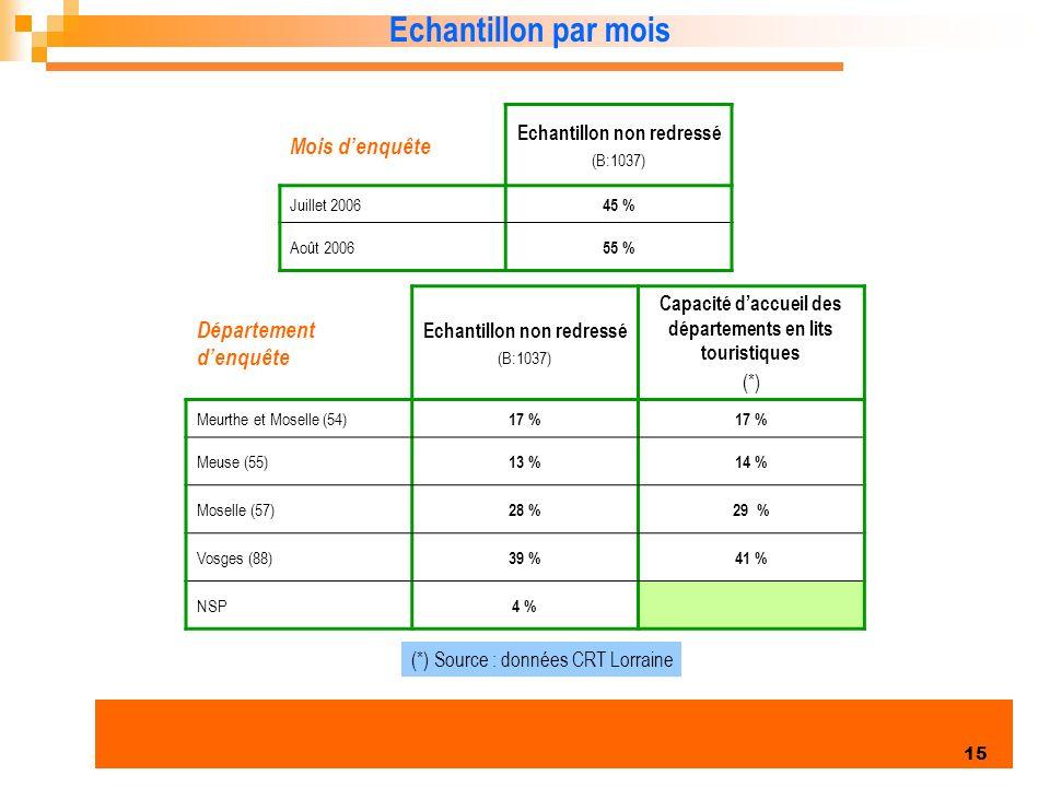 Enquête clientèles été 2006 15 Echantillon par mois Mois denquête Echantillon non redressé (B:1037) Juillet 2006 45 % Août 2006 55 % Département denquête Echantillon non redressé (B:1037) Capacité daccueil des départements en lits touristiques (*) Meurthe et Moselle (54) 17 % Meuse (55) 13 %14 % Moselle (57) 28 %29 % Vosges (88) 39 %41 % NSP 4 % (*) Source : données CRT Lorraine