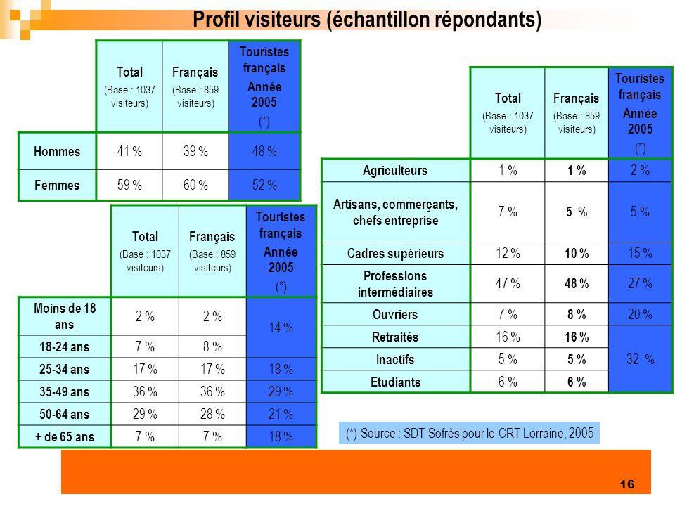 Enquête clientèles été 2006 16 Profil visiteurs (échantillon répondants) Total (Base : 1037 visiteurs) Français (Base : 859 visiteurs) Touristes français Année 2005 (*) Hommes 41 %39 %48 % Femmes 59 %60 %52 % Total (Base : 1037 visiteurs) Français (Base : 859 visiteurs) Touristes français Année 2005 (*) Moins de 18 ans 2 % 14 % 18-24 ans 7 %8 % 25-34 ans 17 % 18 % 35-49 ans 36 % 29 % 50-64 ans 29 %28 %21 % + de 65 ans 7 % 18 % (*) Source : SDT Sofrès pour le CRT Lorraine, 2005 Total (Base : 1037 visiteurs) Français (Base : 859 visiteurs) Touristes français Année 2005 (*) Agriculteurs 1 % 2 % Artisans, commerçants, chefs entreprise 7 % 5 % Cadres supérieurs 12 % 10 % 15 % Professions intermédiaires 47 % 48 % 27 % Ouvriers 7 % 8 % 20 % Retraités 16 % 32 % Inactifs 5 % Etudiants 6 %