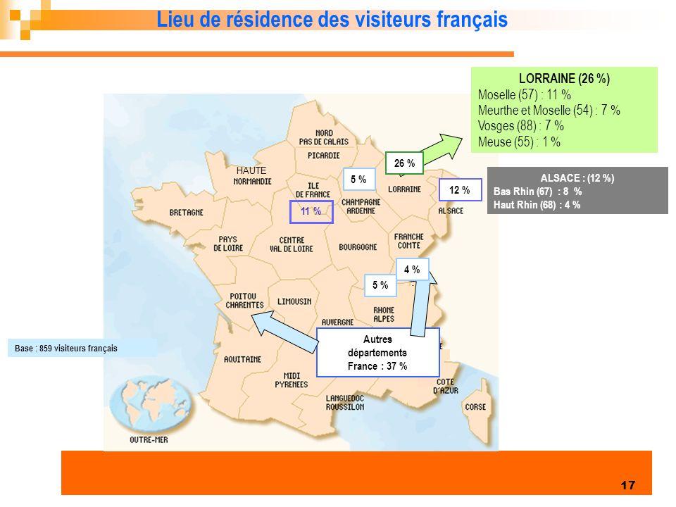 Enquête clientèles été 2006 17 11 % LORRAINE (26 %) Moselle (57) : 11 % Meurthe et Moselle (54) : 7 % Vosges (88) : 7 % Meuse (55) : 1 % Base : 859 visiteurs français 5 % Lieu de résidence des visiteurs français HAUTE Autres départements France : 37 % ALSACE : (12 %) Bas Rhin (67) : 8 % Haut Rhin (68) : 4 % 26 % 12 % 4 % 5 %