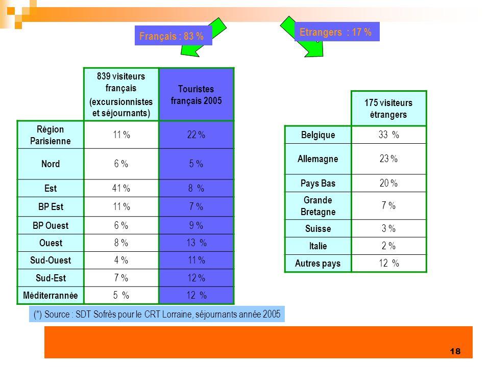 Enquête clientèles été 2006 18 839 visiteurs français (excursionnistes et séjournants) Touristes français 2005 Région Parisienne 11 %22 % Nord 6 %5 % Est 41 %8 % BP Est 11 %7 % BP Ouest 6 %9 % Ouest 8 %13 % Sud-Ouest 4 %11 % Sud-Est 7 %12 % Méditerrannée 5 %12 % 175 visiteurs étrangers Belgique 33 % Allemagne 23 % Pays Bas 20 % Grande Bretagne 7 % Suisse 3 % Italie 2 % Autres pays 12 % Français : 83 % Etrangers : 17 % (*) Source : SDT Sofrès pour le CRT Lorraine, séjournants année 2005