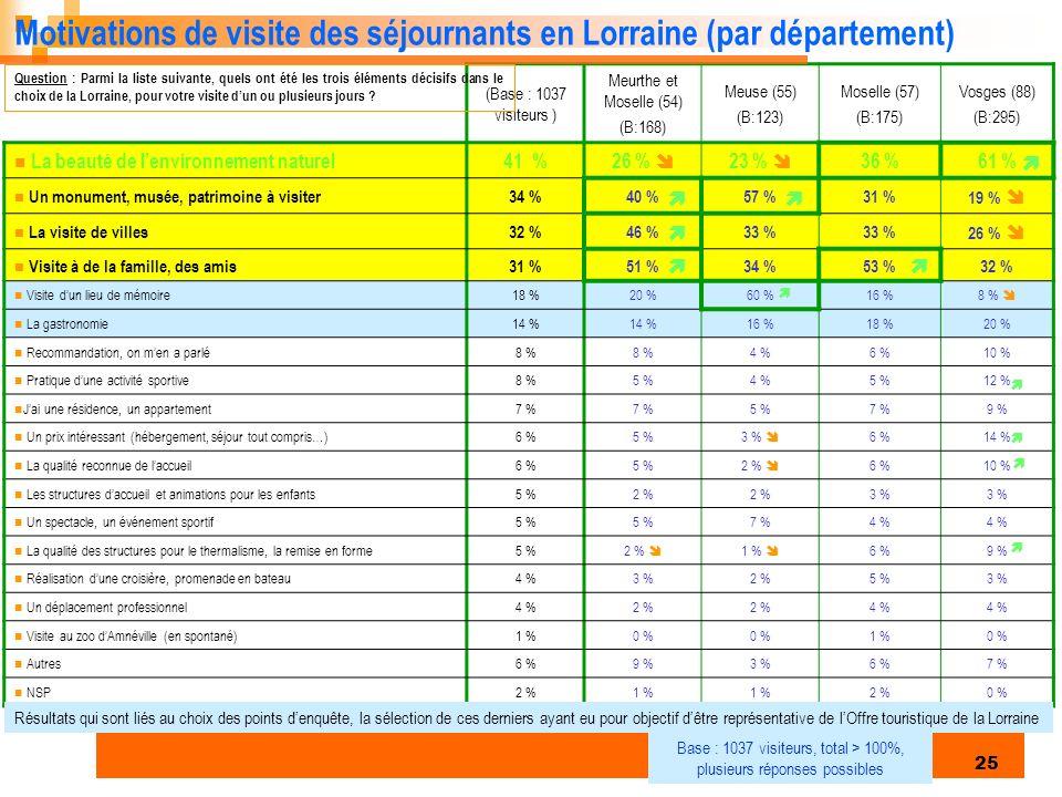 Enquête clientèles été 2006 25 (Base : 1037 visiteurs ) Meurthe et Moselle (54) (B:168) Meuse (55) (B:123) Moselle (57) (B:175) Vosges (88) (B:295) La beauté de lenvironnement naturel41 %26 % 23 % 36 %61 % Un monument, musée, patrimoine à visiter34 %40 %57 %31 % 19 % La visite de villes32 %46 %33 % 26 % Visite à de la famille, des amis31 %51 %34 %53 %32 % Visite dun lieu de mémoire18 %20 %60 %16 %8 % La gastronomie14 % 16 %18 %20 % Recommandation, on men a parlé8 % 4 %6 %10 % Pratique dune activité sportive8 %5 %4 %5 %12 % Jai une résidence, un appartement7 % 5 %7 %9 % Un prix intéressant (hébergement, séjour tout compris…)6 %5 %3 % 6 %14 % La qualité reconnue de laccueil6 %5 %2 % 6 %10 % Les structures daccueil et animations pour les enfants5 %2 % 3 % Un spectacle, un événement sportif5 % 7 %4 % La qualité des structures pour le thermalisme, la remise en forme5 %2 % 1 % 6 %9 % Réalisation dune croisière, promenade en bateau4 %3 %2 %5 %3 % Un déplacement professionnel4 %2 % 4 % Visite au zoo dAmnéville (en spontané)1 %0 % 1 %0 % Autres6 %9 %3 %6 %7 % NSP2 %1 % 2 %0 % Motivations de visite des séjournants en Lorraine (par département) Question : Parmi la liste suivante, quels ont été les trois éléments décisifs dans le choix de la Lorraine, pour votre visite dun ou plusieurs jours .