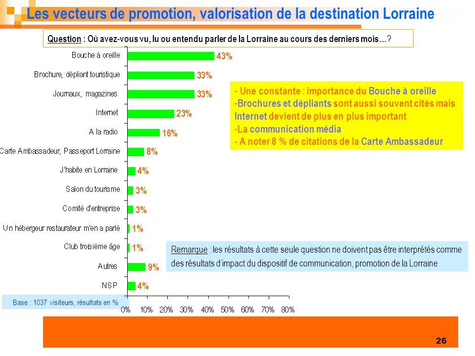 Enquête clientèles été 2006 26 Les vecteurs de promotion, valorisation de la destination Lorraine Question : Où avez-vous vu, lu ou entendu parler de la Lorraine au cours des derniers mois… .