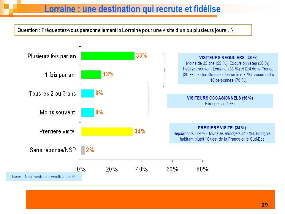 Enquête clientèles été 2006 29 Lorraine : une destination qui recrute et fidélise Question : Fréquentez-vous personnellement la Lorraine pour une visite dun ou plusieurs jours… .