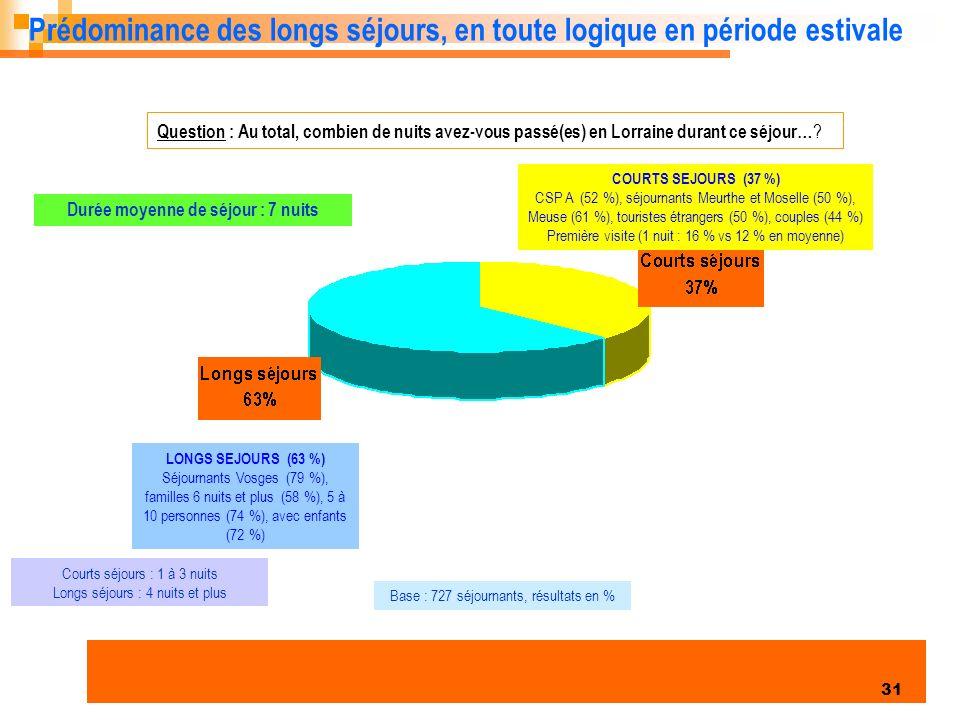 Enquête clientèles été 2006 31 Prédominance des longs séjours, en toute logique en période estivale Question : Au total, combien de nuits avez-vous passé(es) en Lorraine durant ce séjour… .