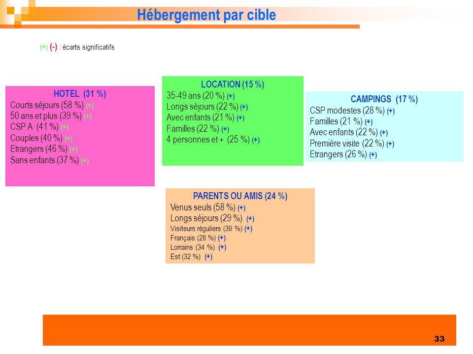 Enquête clientèles été 2006 33 Hébergement par cible HOTEL (31 %) Courts séjours (58 %) (+) 50 ans et plus (39 %) (+) CSP A (41 %) (+) Couples (40 %) (+) Etrangers (46 %) (+) Sans enfants (37 %) (+) LOCATION (15 %) 35-49 ans (20 %) (+) Longs séjours (22 %) (+) Avec enfants (21 %) (+) Familles (22 %) (+) 4 personnes et + (25 %) (+) CAMPINGS (17 %) CSP modestes (28 %) (+) Familles (21 %) (+) Avec enfants (22 %) (+) Première visite (22 %) (+) Etrangers (26 %) (+) (+) (-) : écarts significatifs PARENTS OU AMIS (24 %) Venus seuls (58 %) (+) Longs séjours (29 %) (+) Visiteurs réguliers (39 %) (+) Français (28 %) (+) Lorrains (34 %) (+) Est (32 %) (+)