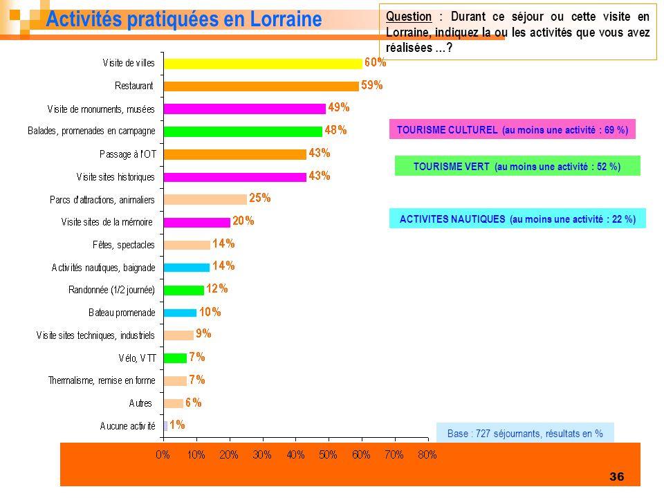 Enquête clientèles été 2006 36 Activités pratiquées en Lorraine Question : Durant ce séjour ou cette visite en Lorraine, indiquez la ou les activités que vous avez réalisées ….