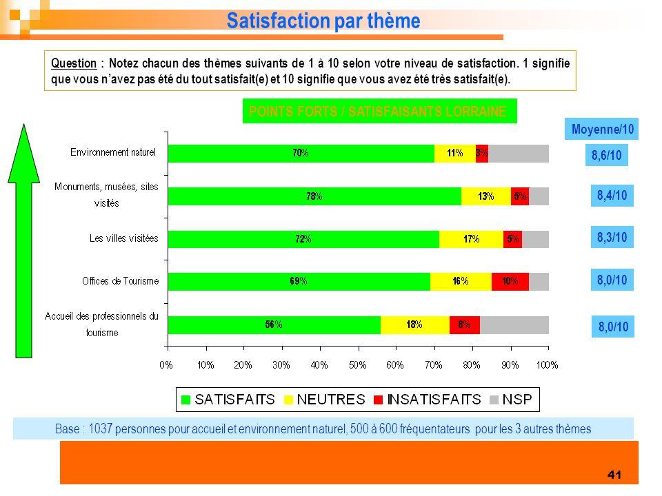 Enquête clientèles été 2006 41 Satisfaction par thème Question : Notez chacun des thèmes suivants de 1 à 10 selon votre niveau de satisfaction.
