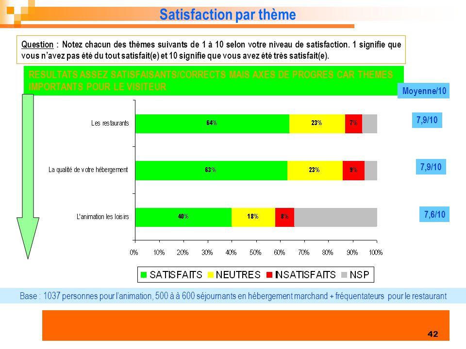 Enquête clientèles été 2006 42 Satisfaction par thème Question : Notez chacun des thèmes suivants de 1 à 10 selon votre niveau de satisfaction.