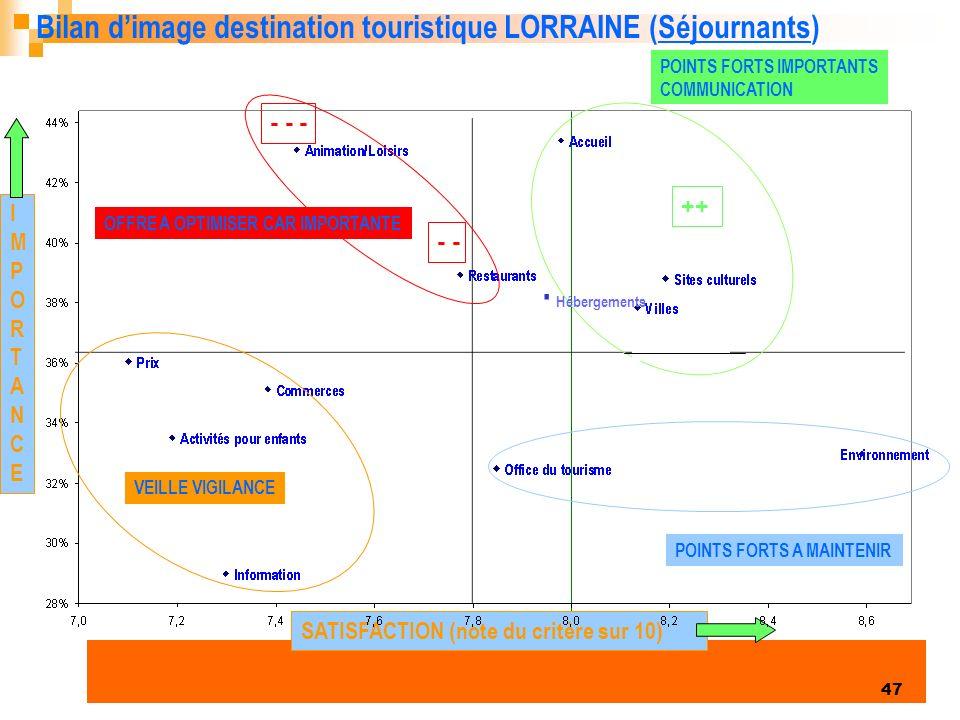 Enquête clientèles été 2006 47 POINTS FORTS IMPORTANTS COMMUNICATION POINTS FORTS A MAINTENIR OFFRE A OPTIMISER CAR IMPORTANTE VEILLE VIGILANCE IMPORTANCEIMPORTANCE SATISFACTION (note du critère sur 10) Bilan dimage destination touristique LORRAINE (Séjournants) - - - - ++ Hébergements.