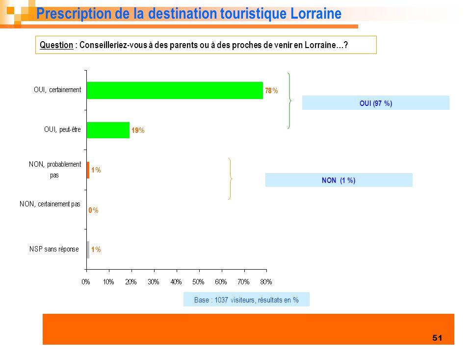 Enquête clientèles été 2006 51 Prescription de la destination touristique Lorraine Question : Conseilleriez-vous à des parents ou à des proches de venir en Lorraine….
