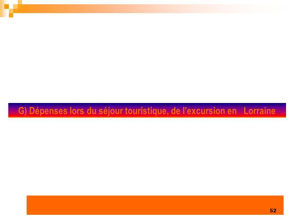 Enquête clientèles été 2006 52 G) Dépenses lors du séjour touristique, de lexcursion en Lorraine