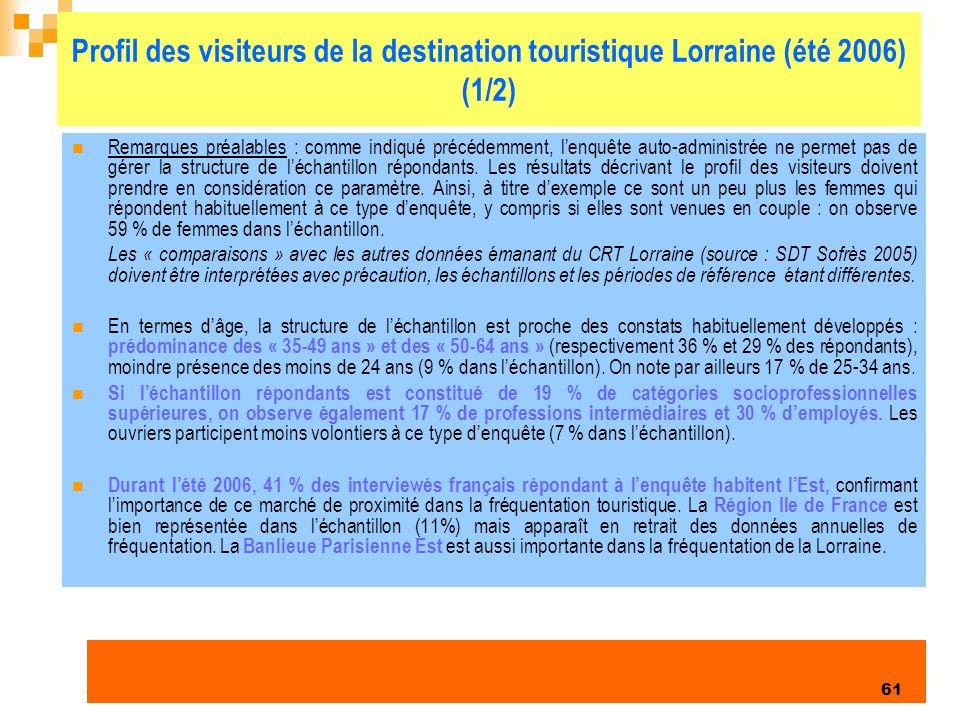 Enquête clientèles été 2006 61 Profil des visiteurs de la destination touristique Lorraine (été 2006) (1/2) Remarques préalables : comme indiqué précédemment, lenquête auto-administrée ne permet pas de gérer la structure de léchantillon répondants.