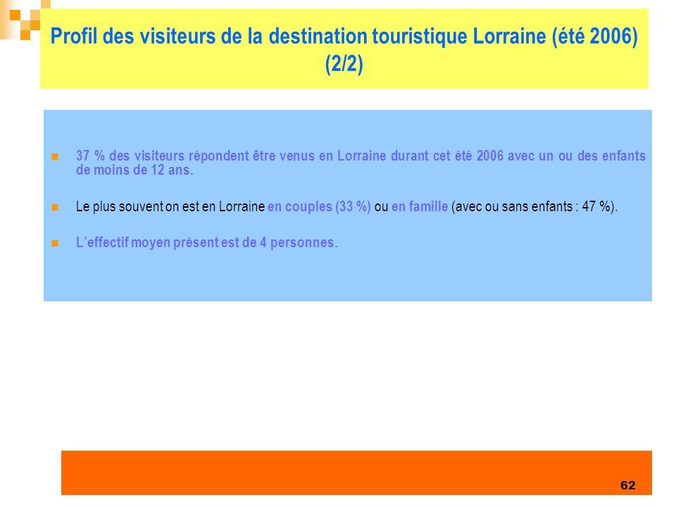 Enquête clientèles été 2006 62 Profil des visiteurs de la destination touristique Lorraine (été 2006) (2/2) 37 % des visiteurs répondent être venus en Lorraine durant cet été 2006 avec un ou des enfants de moins de 12 ans.