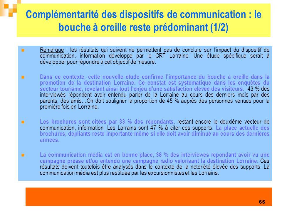 Enquête clientèles été 2006 65 Complémentarité des dispositifs de communication : le bouche à oreille reste prédominant (1/2) Remarque : les résultats qui suivent ne permettent pas de conclure sur limpact du dispositif de communication, information développé par le CRT Lorraine.