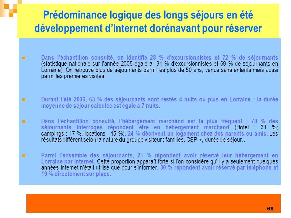 Enquête clientèles été 2006 68 Prédominance logique des longs séjours en été développement dInternet dorénavant pour réserver Dans léchantillon consulté, on identifie 28 % dexcursionnistes et 72 % de séjournants (statistique nationale sur lannée 2005 égale à 31 % dexcursionnistes et 69 % de séjournants en Lorraine).